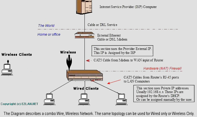 internet connection wiring diagram cable dsl routers nat open ports dmz spi